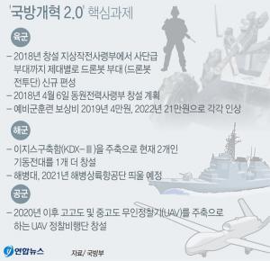 <font color='#0000ff'>[그래픽] 국방부 '국방개혁 2.0' 핵심과제 주요 개편 계획</font>