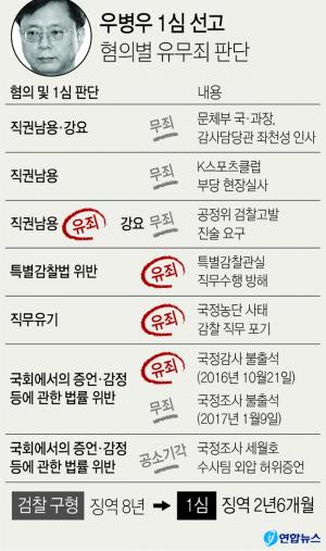 <font color='#0000ff'>[그래픽] '국정농단 묵인' 우병우 1심서 징역 2년6개월</font>