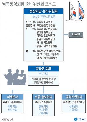 <font color='#0000ff'>[그래픽] 남북정상회담 준비위원회 조직도</font>