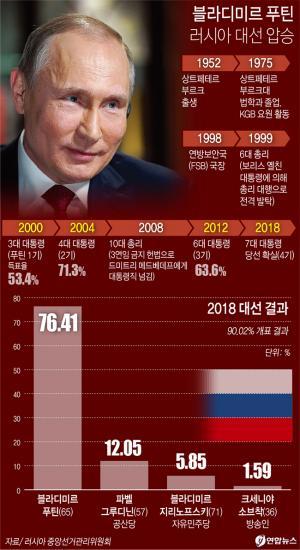 <font color='#0000ff'>[그래픽] 러시아 대선 푸틴 76.41% 압승</font>