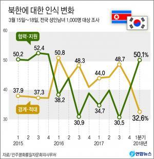 <font color='#0000ff'>[그래픽] 북한 인식 설문 응답자 50%