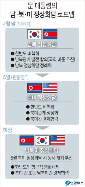 <font color='#0000ff'>[그래픽] 문 대통령의 남ㆍ북ㆍ미 정상회담 로드맵</font>