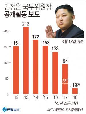 <font color='#0000ff'>[그래픽] 김정은 국무위원장 공개활동 보도</font>