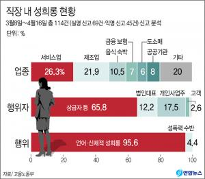 <font color='#0000ff'>[그래픽] 직장 내 성희롱 대부분은 '상급자의 언어·신체적 성희롱'</font>