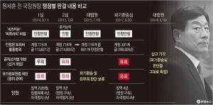 <font color='#0000ff'>[그래픽] '국정원 댓글' 원세훈 징역4년 확정</font>