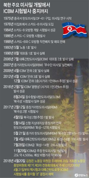 <font color='#0000ff'>[그래픽] 북한 주요 미사일 개발에서 ICBM 시험발사 중지까지</font>