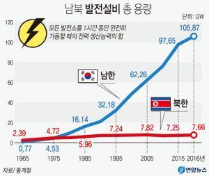 <font color='#0000ff'>[그래픽] 남북 간 전력생산능력 격차 14배</font>