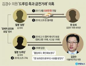 <font color='#0000ff'>[그래픽] 김경수 의원 '드루킹 측과 금전거래' 의혹</font>