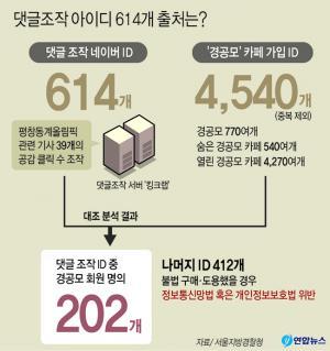 <font color='#0000ff'>[그래픽] '댓글조작' 아이디 614개중 202개만 경공모</font>