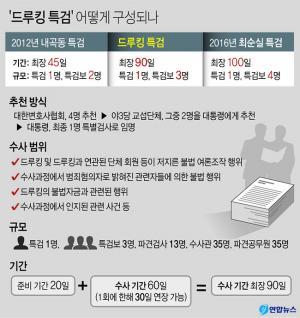 <font color='#0000ff'>[그래픽] '드루킹 특검' 어떻게 구성되나</font>