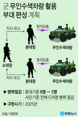 <font color='#0000ff'>[그래픽] 군인+무인전투체계 혼성부대 2024년께 편성</font>