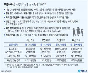 <font color='#0000ff'>[그래픽] 9월부터 아동수당 10만원 신설</font>