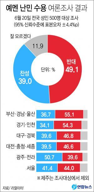 <font color='#0000ff'>[그래픽] 제주 예멘 난민 수용…반대 49% vs 찬성 39%</font>