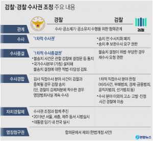 <font color='#0000ff'>[그래픽] 검찰·경찰 수사권 조정 주요 내용</font>
