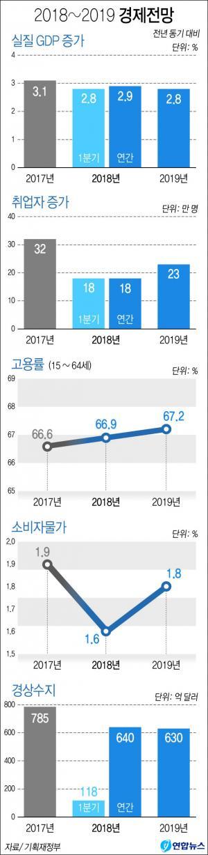 <font color='#0000ff'>[그래픽] 2018~2019 주요 경제지표 전망</font>