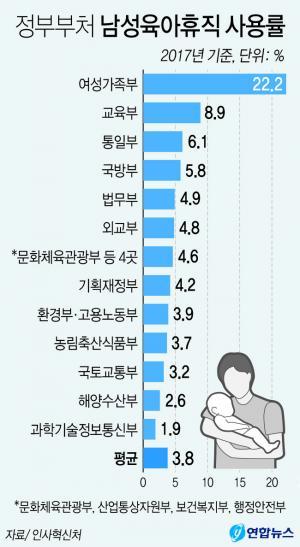 <font color='#0000ff'>[그래픽] 정부부처 남성육아휴직 사용률 불과 3.8%</font>