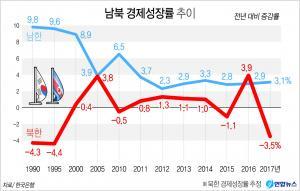<font color='#0000ff'>[그래픽] 작년 북한 성장률 -3.5%, '20년 만에 최악'</font>
