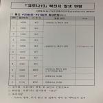 [1보] 울산 코로나19 북구 사우나서 새 집단감염 발생, 신규 11명 추가