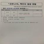 [2보] 울산 코로나19 사우나 관련 집단감염 확진자 2명 추가